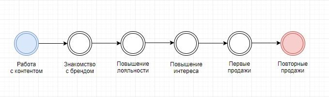 Схема Задачи работы с подписчиком