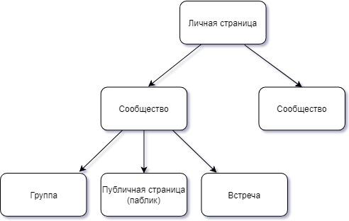 Схема сообществ Вконтакте